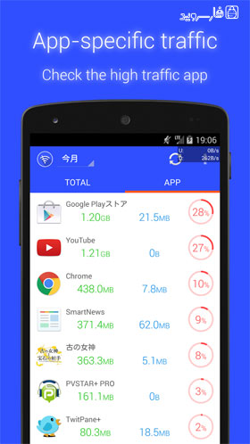 Data Monitor Android